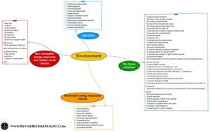 Environment mindmap